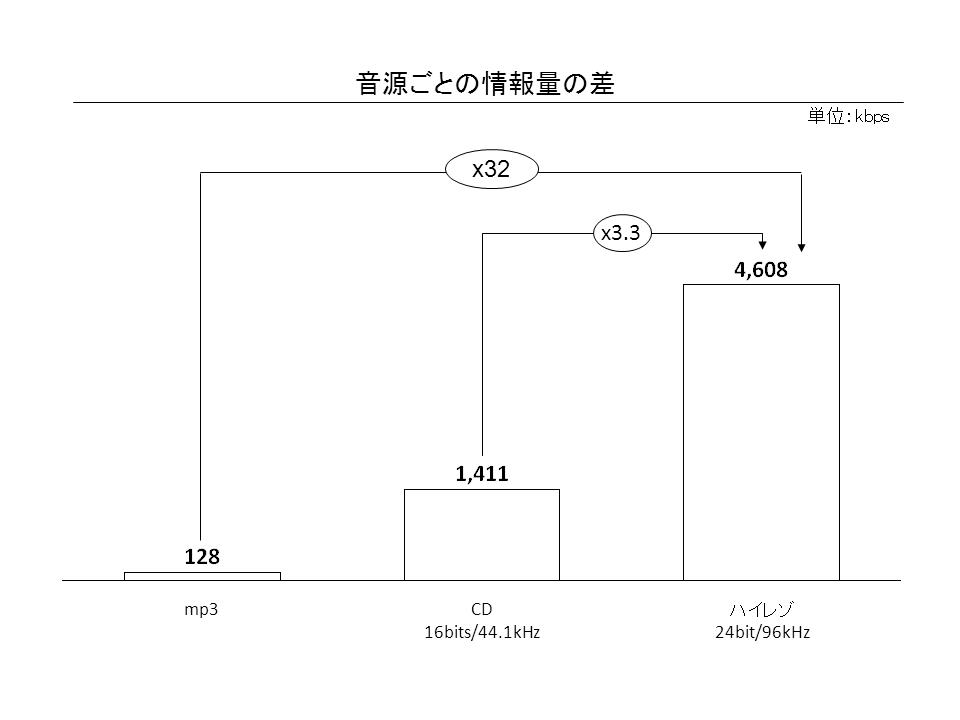 【目で見るハイレゾ音源】ハイレゾ音源(24bit/96kHz)はCDの3倍、mp3の32倍の情報量を持っている
