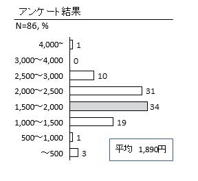 ハイレゾ音源の適正価格はいくらかみんなに聞いてみた結果報告